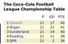 Championshiptable